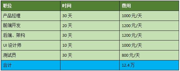 上海小程序开发要多少钱