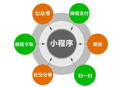 上海微信小程序开发运营需要注意的事项