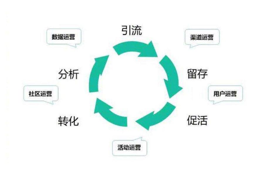 上海网络公司教大家学会怎么做网络推广最有效